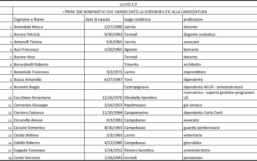 Ulivo 2.0: Ecco i primi cento nominativi che hanno dato la disponibilità a candidarsi