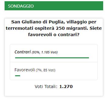 Sondaggio, migranti al villaggio di San Giuliano di Puglia: Il 93% dei nostri lettori è contrario al progetto