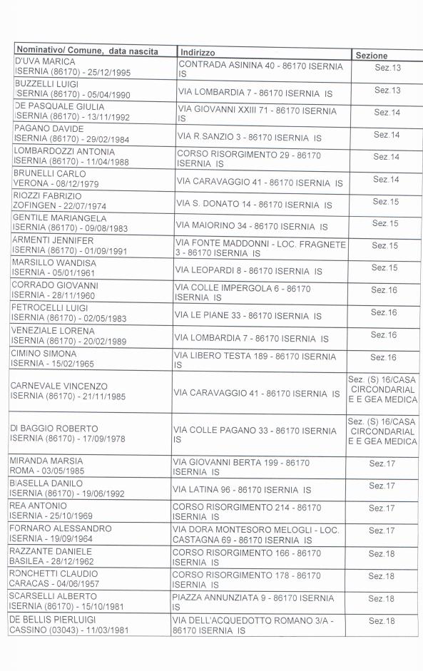 Isernia - Regionali, elenco degli scrutatori nominati dalla Commissione elettorale comunale